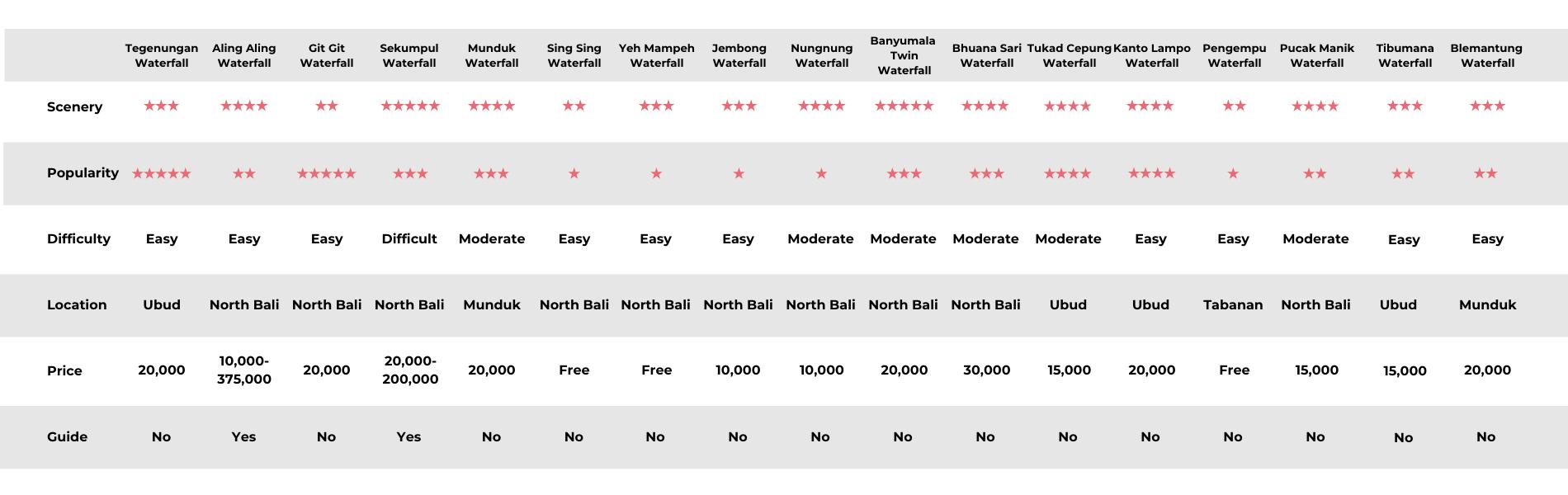 Bali Waterfall Guide