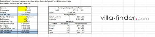 bali villa investment return